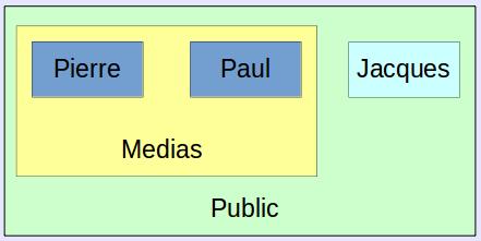 Schéma des accès