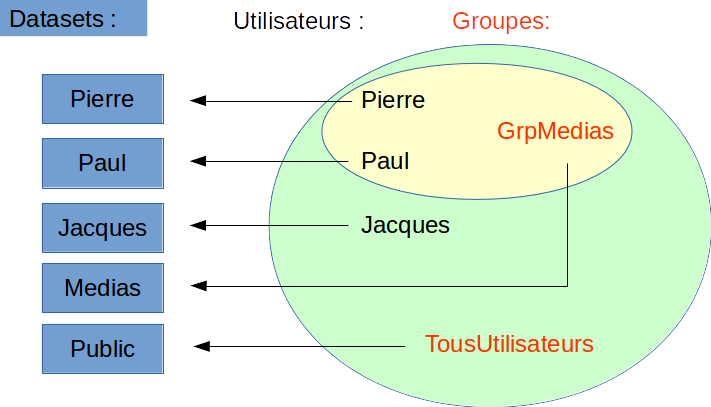 Groupes et propriétés